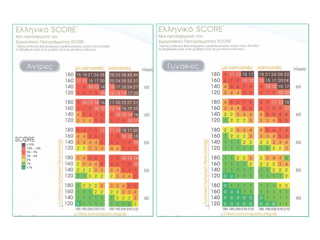 Score table of cholesterol