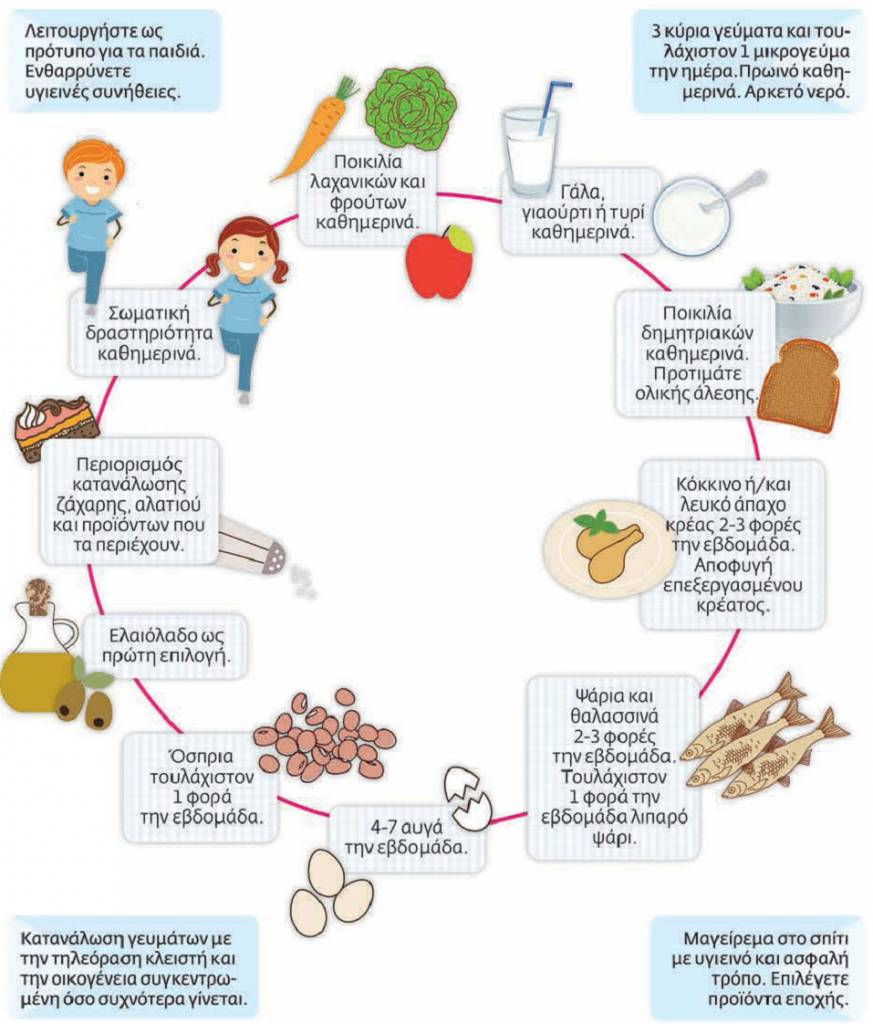 Rules of healthy eating for children