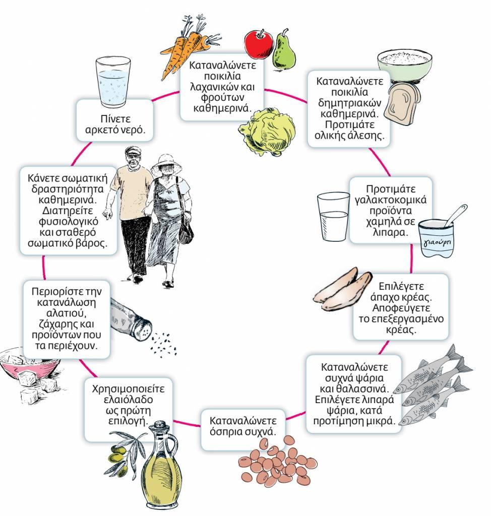 Rules of healthy eating for elders